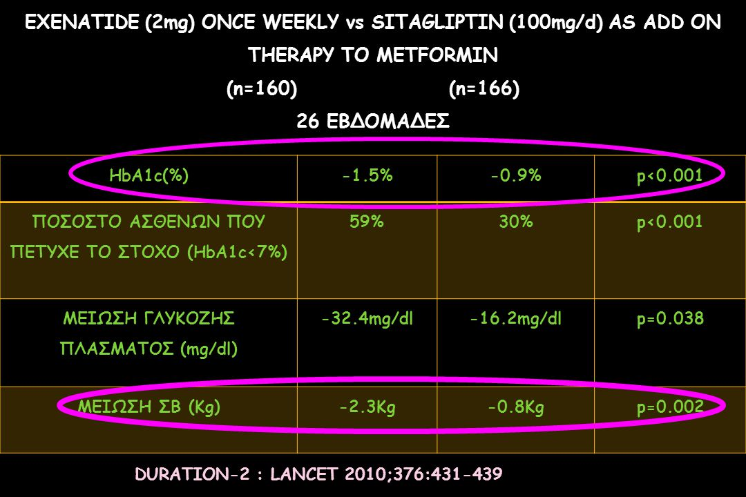EXENATIDE (2mg) ONCE WEEKLY vs SITAGLIPTIN (100mg/d) AS ADD ON THERAPY TO METFORMIN