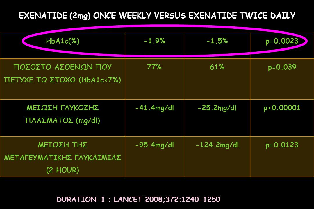 EXENATIDE (2mg) ONCE WEEKLY VERSUS EXENATIDE TWICE DAILY