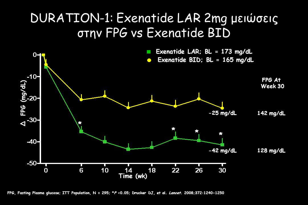 DURATION-1: Exenatide LAR 2mg μειώσεις στην FPG vs Exenatide BID