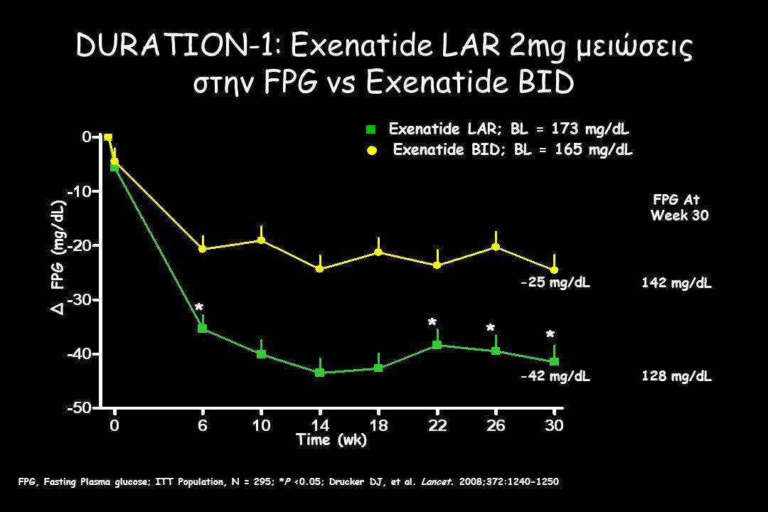 DURATION-1: Exenatide LAR 2mg μειώσεις στην FPG vs Exenatide BID