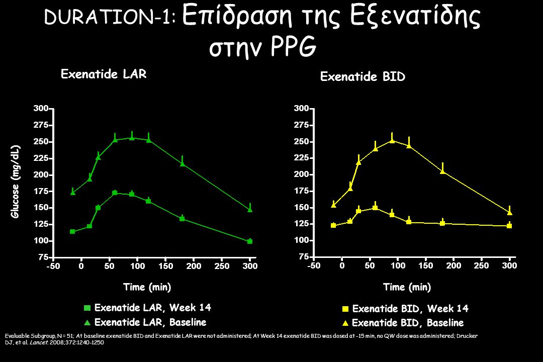 DURATION-1: Επίδραση της Εξενατίδης στην PPG