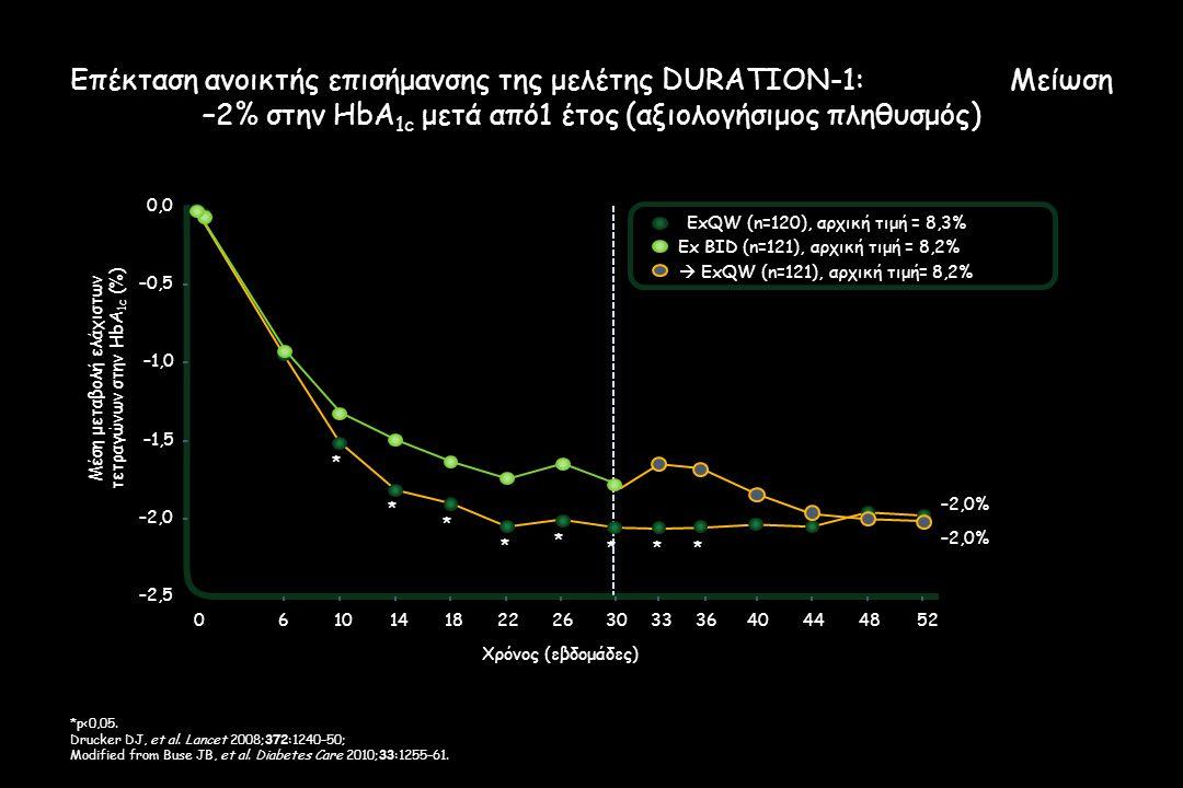 Μέση μεταβολή ελάχιστων τετραγώνων στην HbA1c (%)