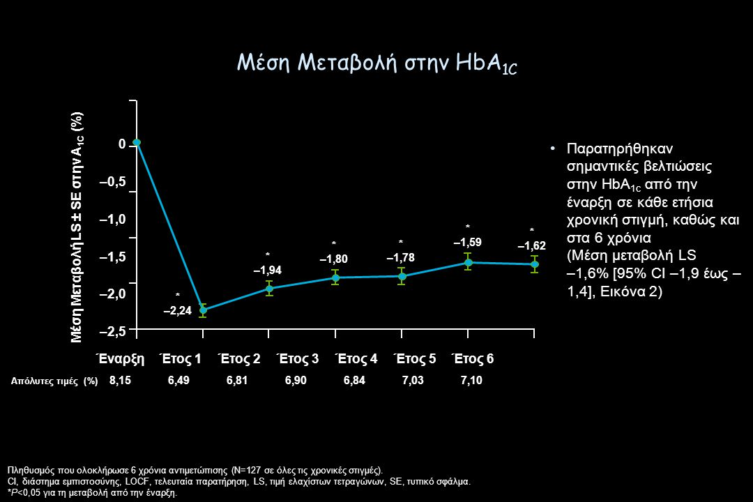 Μέση Μεταβολή στην HbA1C