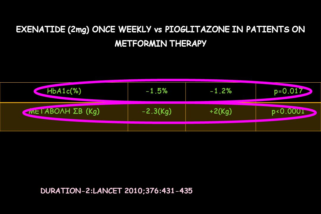 EXENATIDE (2mg) ONCE WEEKLY vs PIOGLITAZONE IN PATIENTS ON METFORMIN THERAPY