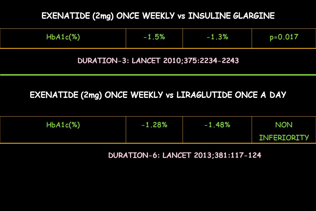 EXENATIDE (2mg) ONCE WEEKLY vs INSULINE GLARGINE