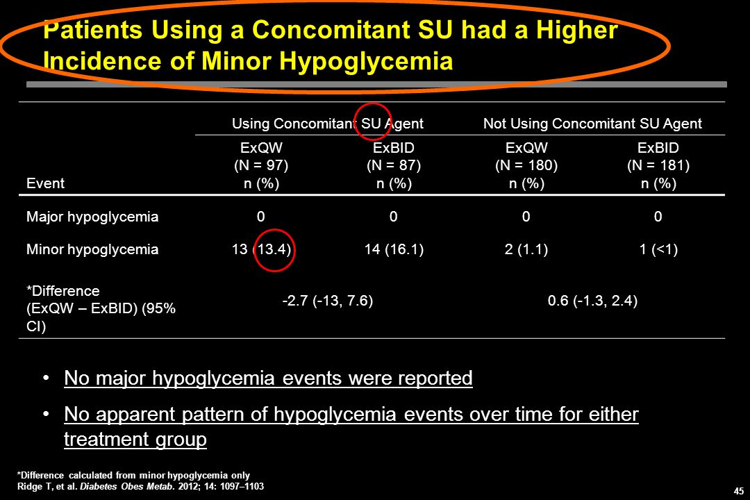 Patients Using a Concomitant SU had a Higher Incidence of Minor Hypoglycemia