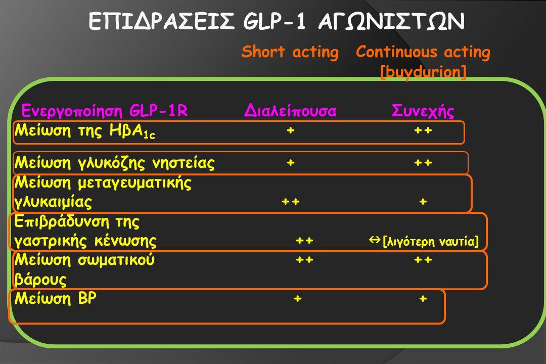 ΕΠΙΔΡΑΣΕΙΣ GLP-1 ΑΓΩΝΙΣΤΩΝ