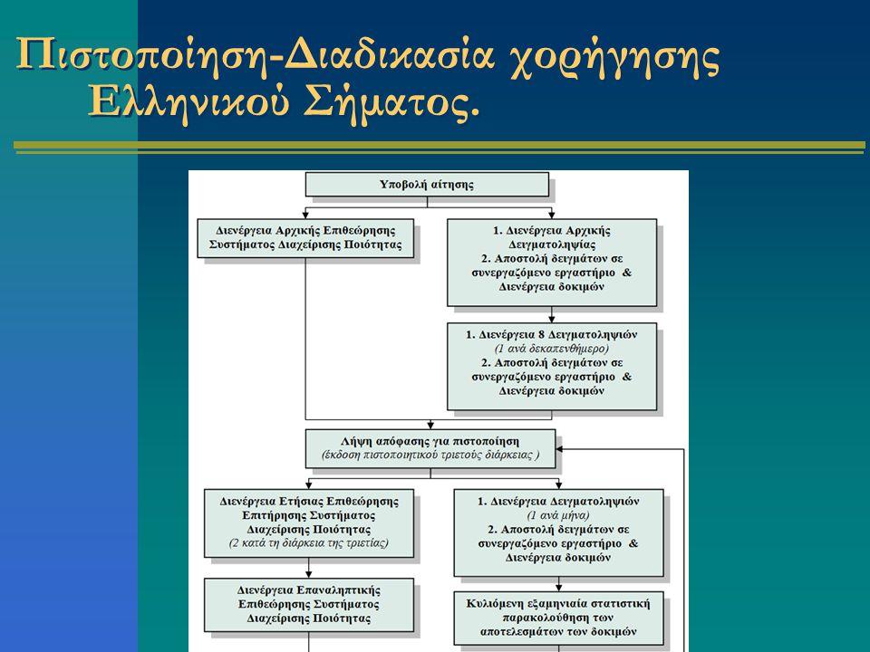 Πιστοποίηση-Διαδικασία χορήγησης Ελληνικού Σήματος.