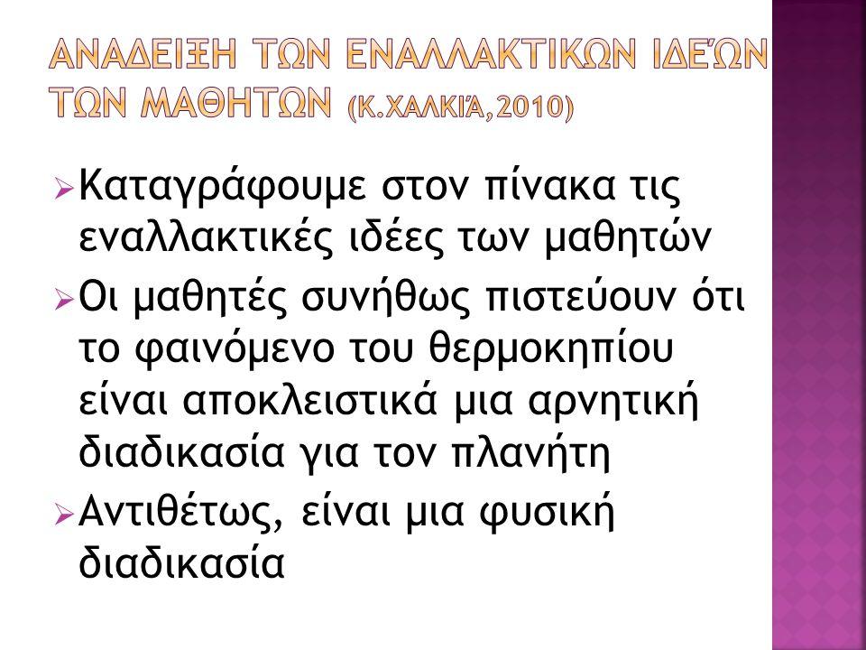 Αναδειξη των εναλλακτικων ιδεών των μαθητων (κ.Χαλκιά,2010)