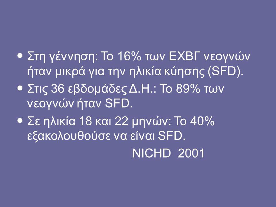 Στη γέννηση: To 16% των ΕΧΒΓ νεογνών ήταν μικρά για την ηλικία κύησης (SFD).