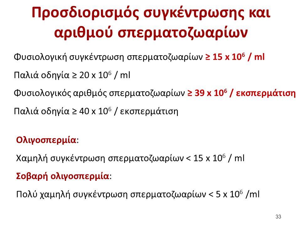 Προσδιορισμός αριθμού σπερματοζωαρίων (1 από 9)