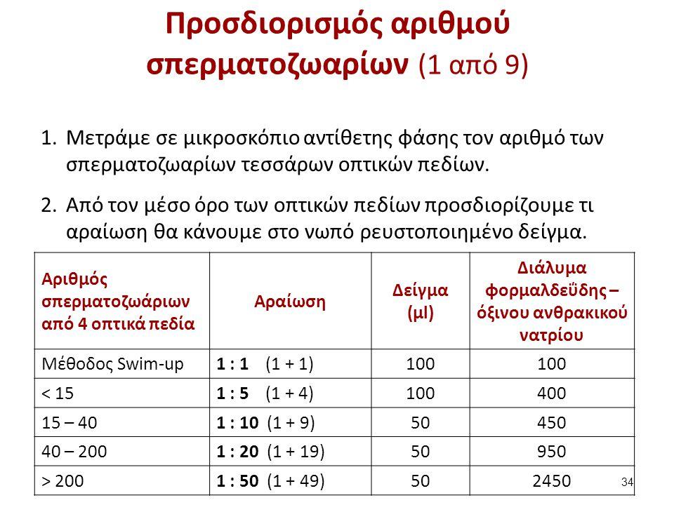 Προσδιορισμός αριθμού σπερματοζωαρίων (2 από 9)
