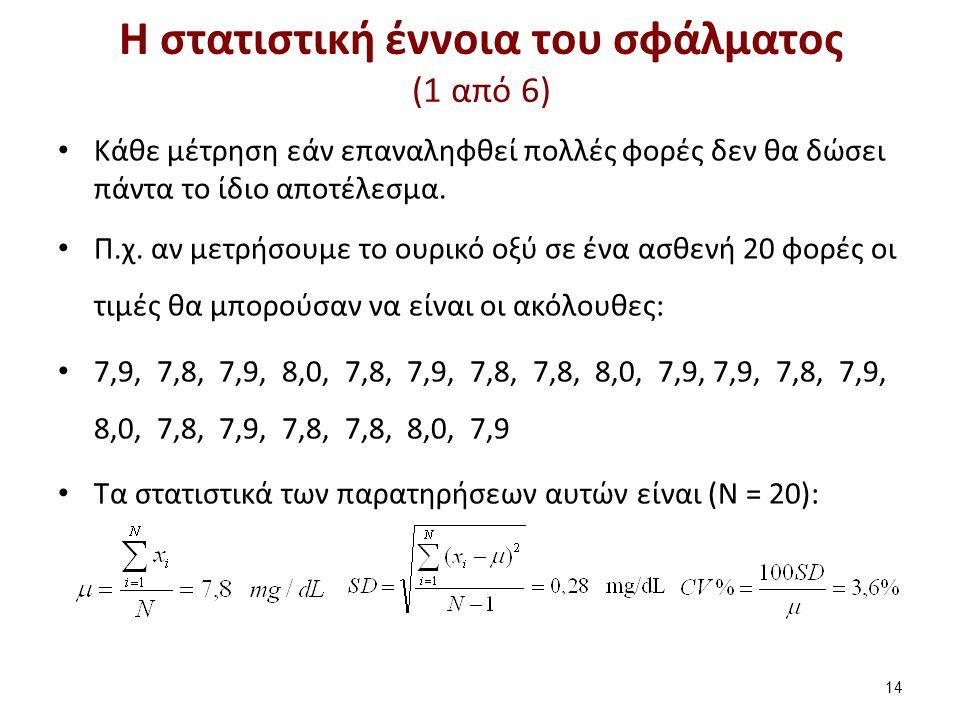 Η στατιστική έννοια του σφάλματος (2 από 6)