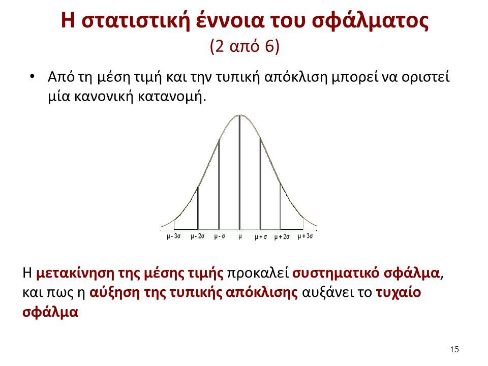 Η στατιστική έννοια του σφάλματος (3 από 6)