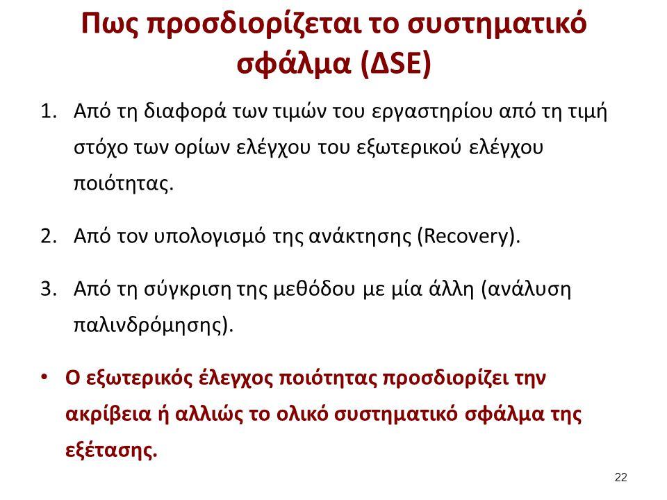 Το ολικό σφάλμα της αναλυτικής μεθόδου (Total error – TE) (1 από 5)