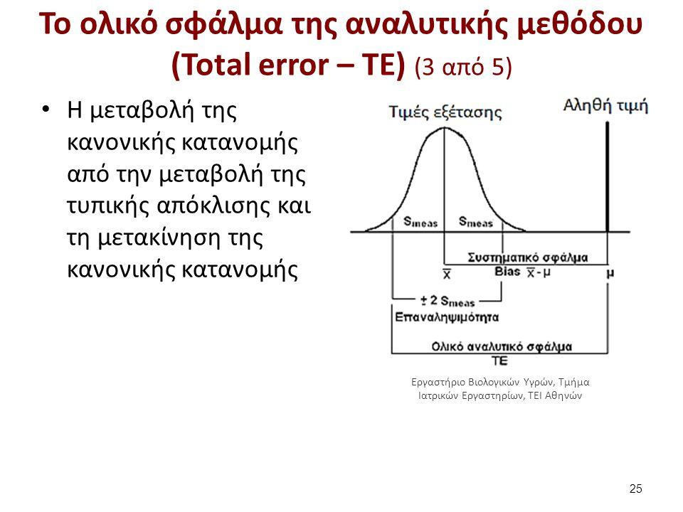 Το ολικό σφάλμα της αναλυτικής μεθόδου (Total error – TE) (4 από 5)