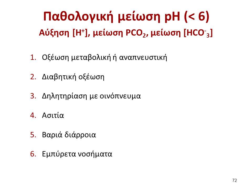 Παθολογική αύξηση pH (> 7)