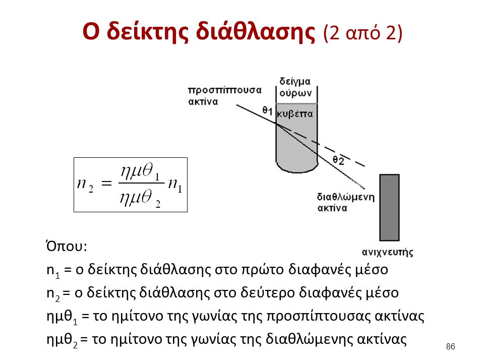 O νόμος του Snell Aν αντικατασταθεί το u2 με c (ταχύτητα φωτός) τότε: