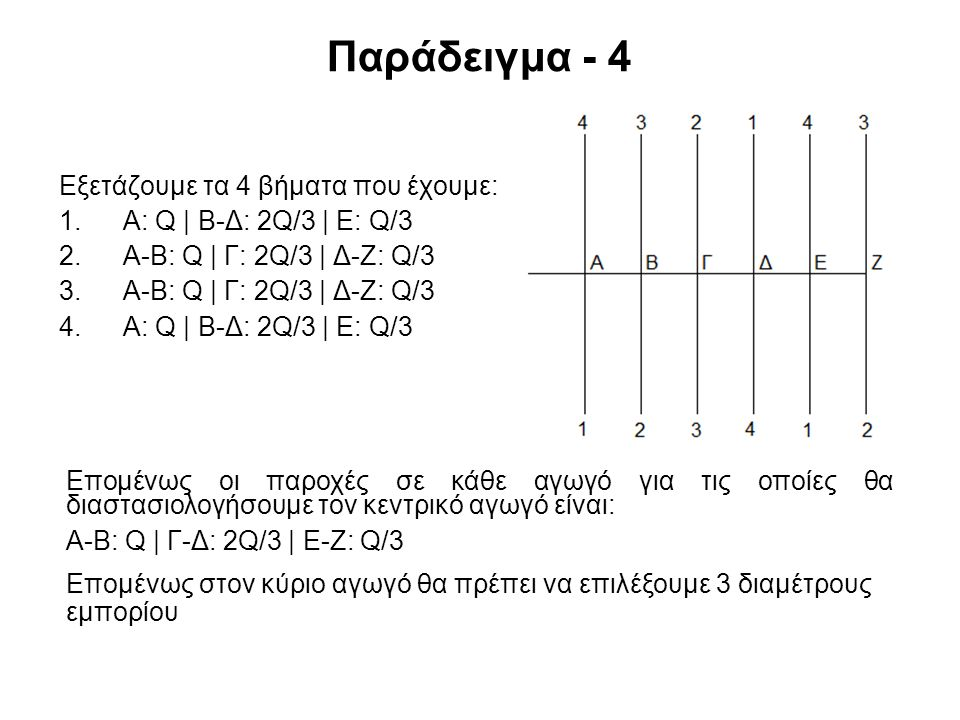 Παράδειγμα - 4 Εξετάζουμε τα 4 βήματα που έχουμε: