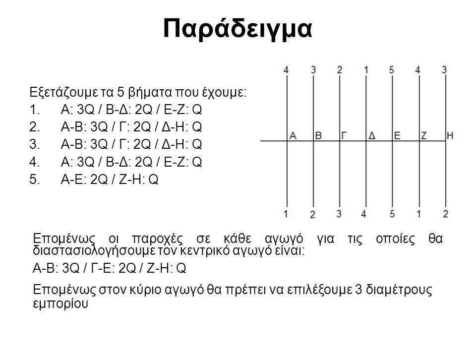 Παράδειγμα Εξετάζουμε τα 5 βήματα που έχουμε: Α: 3Q / Β-Δ: 2Q / Ε-Ζ: Q