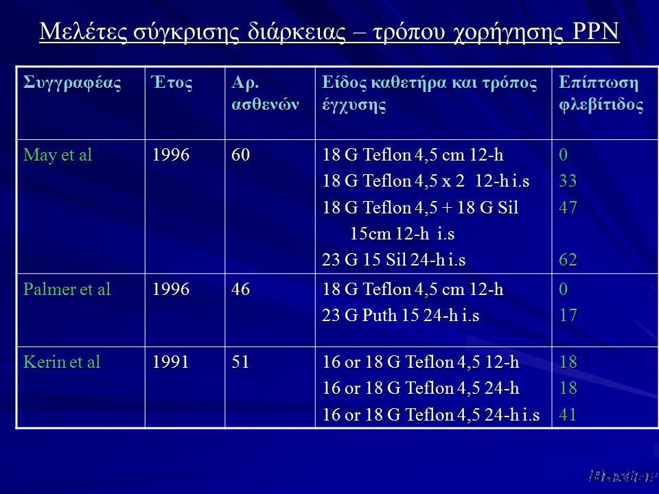 Μελέτες σύγκρισης διάρκειας – τρόπου χορήγησης PPN