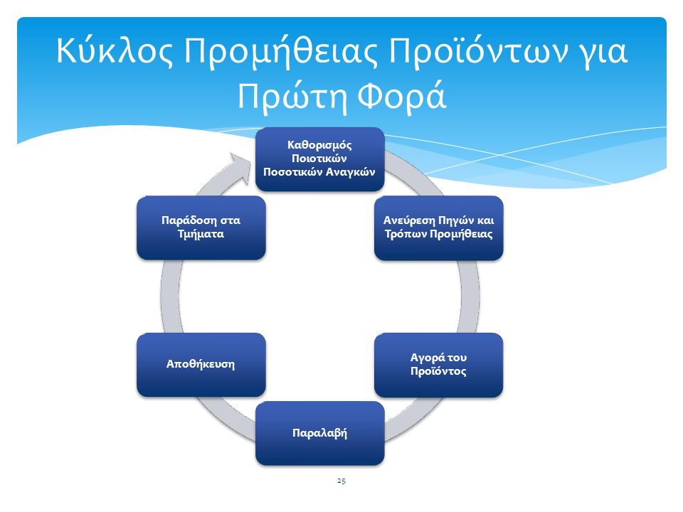 Κύκλος Προμήθειας Προϊόντων για Πρώτη Φορά