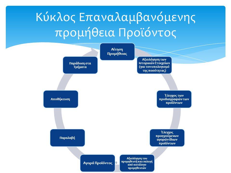 Κύκλος Επαναλαμβανόμενης προμήθεια Προϊόντος