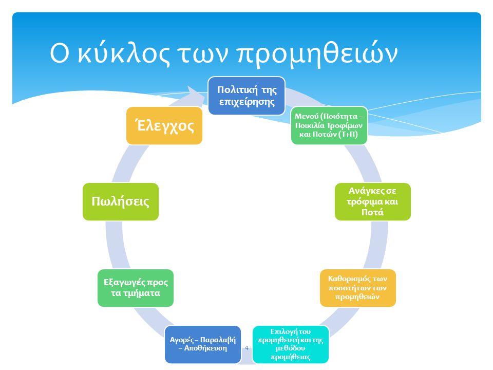 Ο κύκλος των προμηθειών