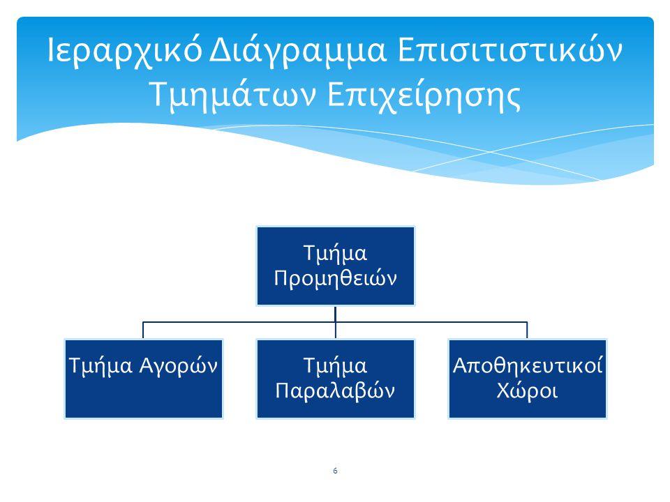 Ιεραρχικό Διάγραμμα Επισιτιστικών Τμημάτων Επιχείρησης
