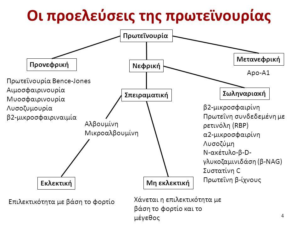 Δείκτες προνεφρικής πρωτεϊνουρίας (1 από 2)