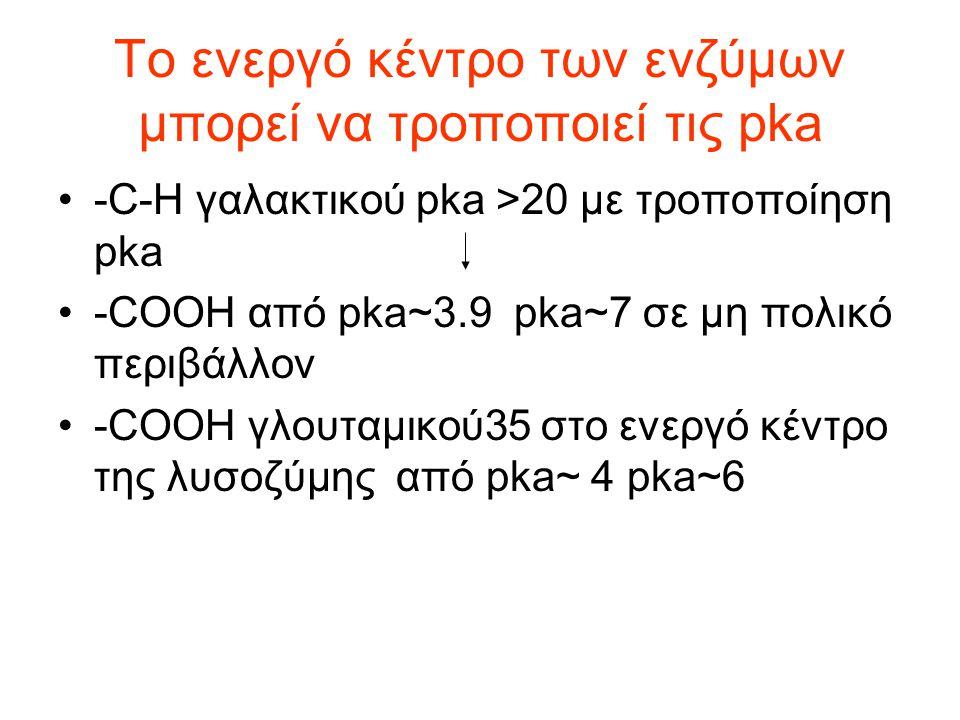 Το ενεργό κέντρο των ενζύμων μπορεί να τροποποιεί τις pka
