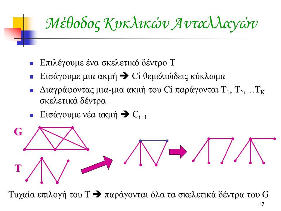 Μέθοδος Κυκλικών Ανταλλαγών