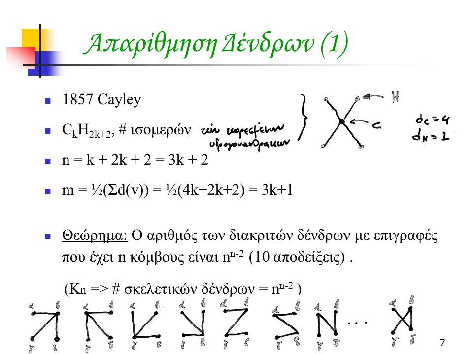 Απαρίθμηση Δένδρων (1) 1857 Cayley CkH2k+2, # ισομερών