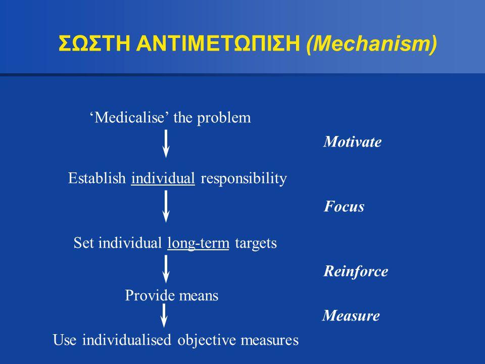 ΣΩΣΤΗ ΑΝΤΙΜΕΤΩΠΙΣΗ (Mechanism)