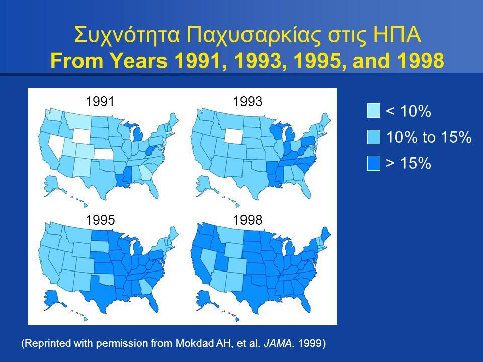 Συχνότητα Παχυσαρκίας στις ΗΠΑ From Years 1991, 1993, 1995, and 1998