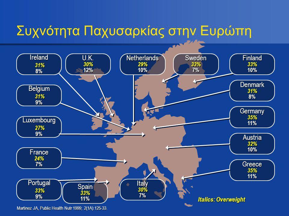 Συχνότητα Παχυσαρκίας στην Ευρώπη