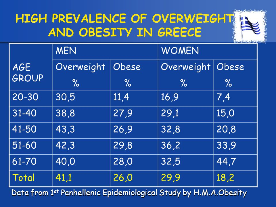 HIGH PREVALENCE OF OVERWEIGHT AND OBESITY IN GREECE