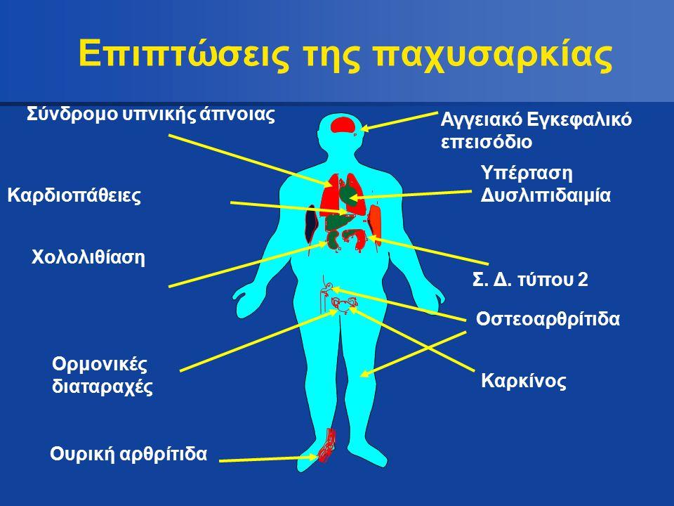 Επιπτώσεις της παχυσαρκίας