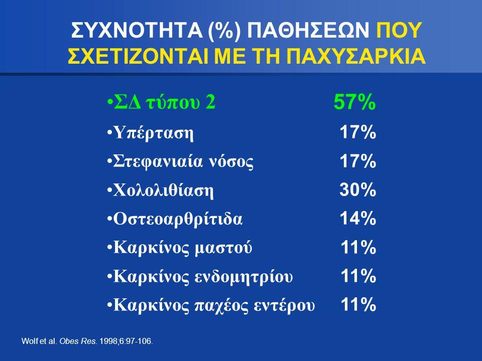 ΣΥΧΝΟΤΗΤΑ (%) ΠΑΘΗΣΕΩΝ ΠΟΥ ΣΧΕΤΙΖΟΝΤΑΙ ΜΕ ΤΗ ΠΑΧΥΣΑΡΚΙΑ