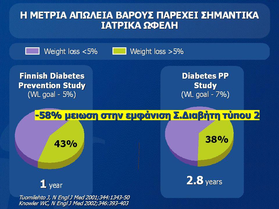 -58% μειωση στην εμφάνιση Σ.Διαβήτη τύπου 2