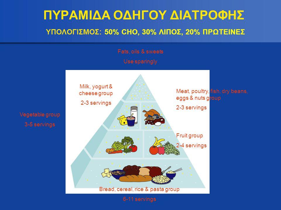 ΠΥΡΑΜΙΔΑ ΟΔΗΓΟΥ ΔΙΑΤΡΟΦΗΣ ΥΠΟΛΟΓΙΣΜΟΣ: 50% CHO, 30% ΛΙΠΟΣ, 20% ΠΡΩΤΕΙΝΕΣ