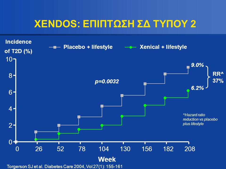 XENDOS: ΕΠΙΠΤΩΣΗ ΣΔ ΤΥΠΟΥ 2