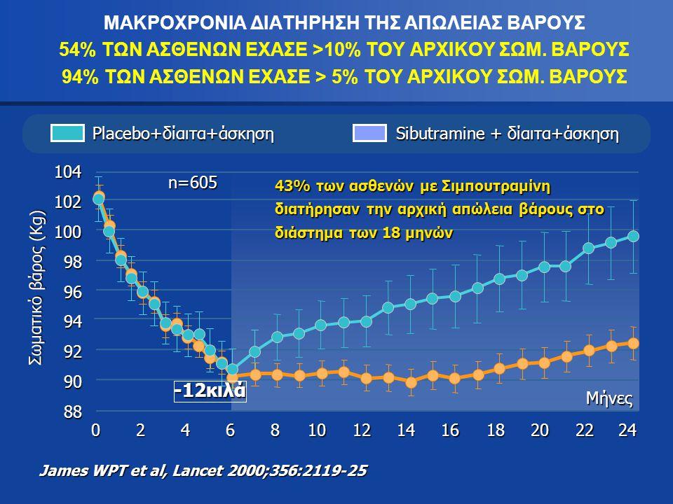 ΜΑΚΡΟΧΡΟΝΙΑ ΔΙΑΤΗΡΗΣΗ ΤΗΣ ΑΠΩΛΕΙΑΣ ΒΑΡΟΥΣ 54% ΤΩΝ ΑΣΘΕΝΩΝ ΕΧΑΣΕ >10% ΤΟΥ ΑΡΧΙΚΟΥ ΣΩΜ. ΒΑΡΟΥΣ 94% ΤΩΝ ΑΣΘΕΝΩΝ ΕΧΑΣΕ > 5% ΤΟΥ ΑΡΧΙΚΟΥ ΣΩΜ. ΒΑΡΟΥΣ