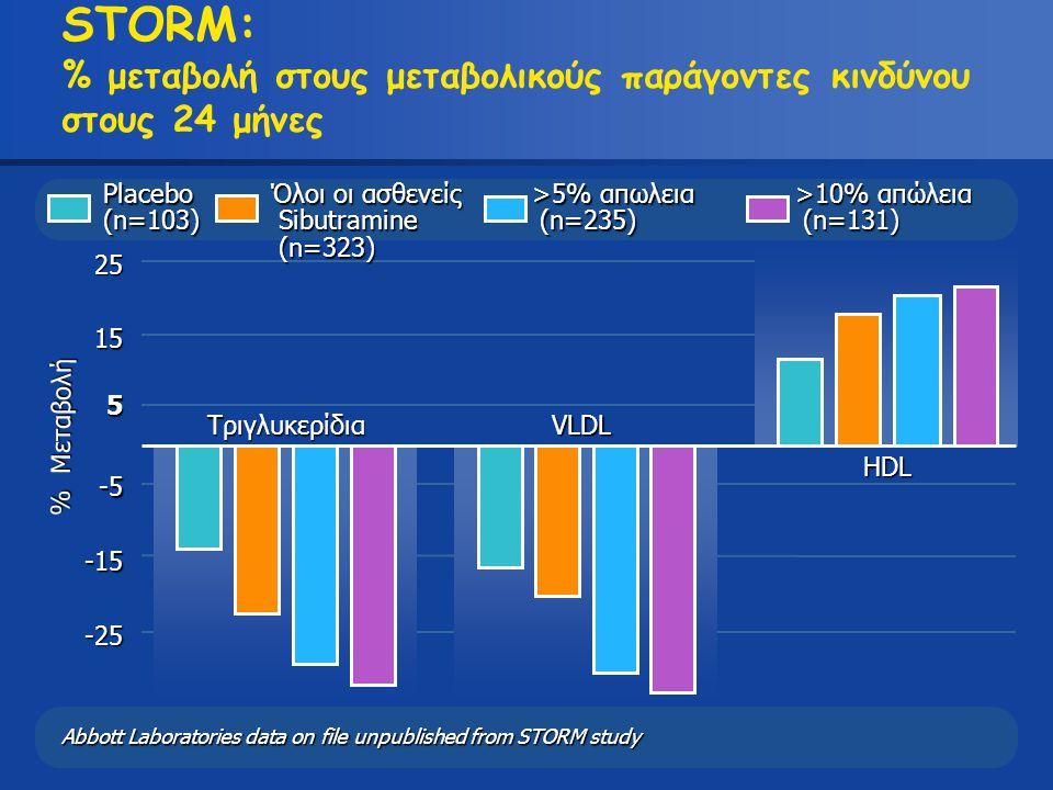 STORM: % μεταβολή στους μεταβολικούς παράγοντες κινδύνου στους 24 μήνες