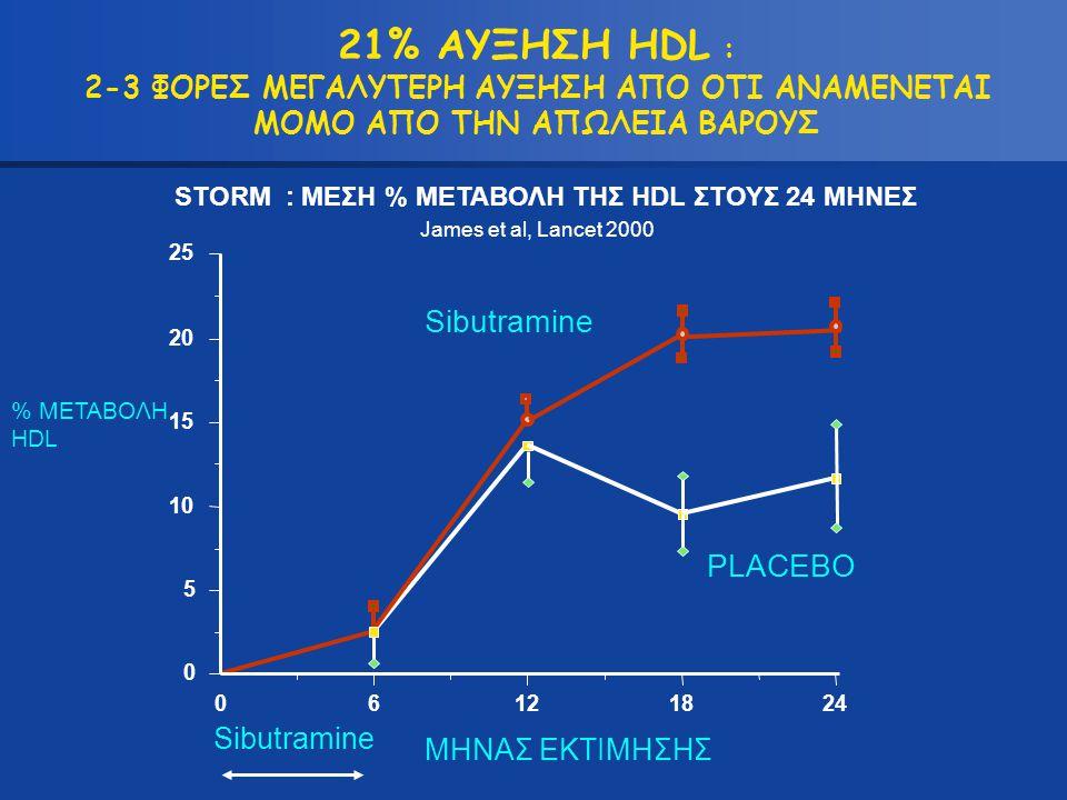 STORM : ΜΕΣΗ % ΜΕΤΑΒΟΛΗ TΗΣ HDL ΣΤΟΥΣ 24 MΗΝΕΣ