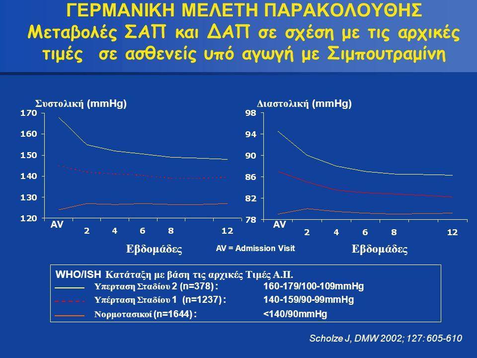 ΓΕΡΜΑΝΙΚΗ ΜΕΛΕΤΗ ΠΑΡΑΚΟΛΟΥΘΗΣ Μεταβολές ΣΑΠ και ΔΑΠ σε σχέση με τις αρχικές τιμές σε ασθενείς υπό αγωγή με Σιμπουτραμίνη
