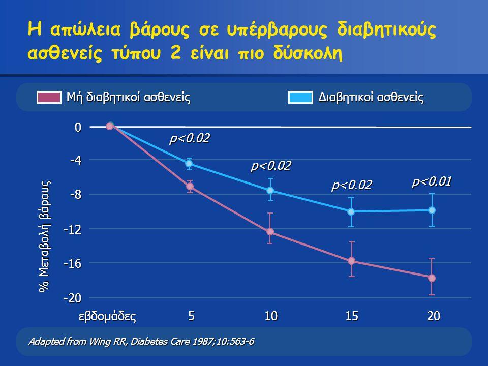 Η απώλεια βάρους σε υπέρβαρους διαβητικούς ασθενείς τύπου 2 είναι πιο δύσκολη