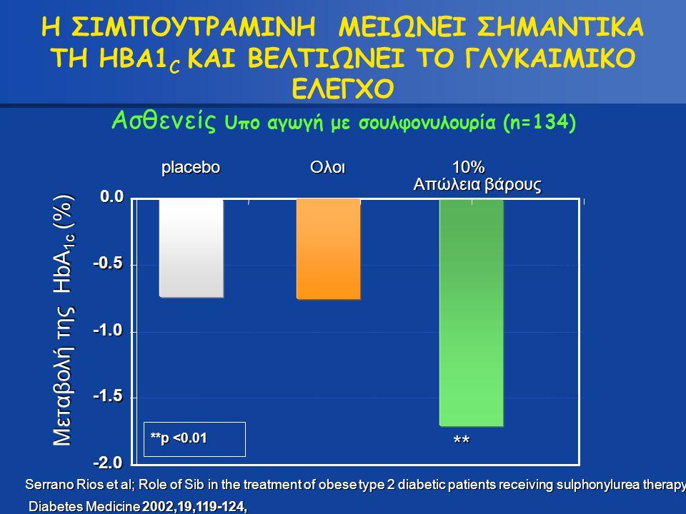 Η ΣΙΜΠΟΥΤΡΑΜΙΝΗ ΜΕΙΩΝΕΙ ΣΗΜΑΝΤΙΚΑ ΤΗ HBA1C ΚΑΙ ΒΕΛΤΙΩΝΕΙ ΤΟ ΓΛΥΚΑΙΜΙΚΟ ΕΛΕΓΧΟ Ασθενείς υπο αγωγή με σουλφονυλουρία (n=134)