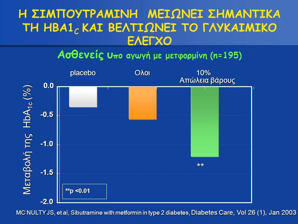 Η ΣΙΜΠΟΥΤΡΑΜΙΝΗ ΜΕΙΩΝΕΙ ΣΗΜΑΝΤΙΚΑ ΤΗ HBA1C ΚΑΙ ΒΕΛΤΙΩΝΕΙ ΤΟ ΓΛΥΚΑΙΜΙΚΟ ΕΛΕΓΧΟ Ασθενείς υπο αγωγή με μετφορμίνη (n=195)