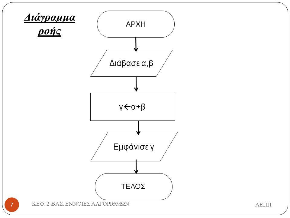 Διάγραμμα ροής Διάβασε α,β γα+β Εμφάνισε γ ΑΡΧΗ ΤΕΛΟΣ